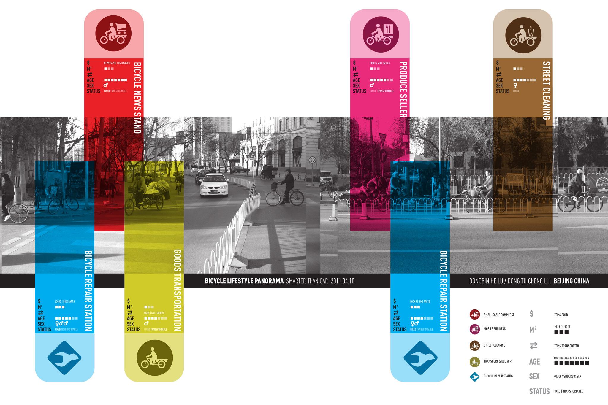 SmarterThanCar_2011_Beijing-Bicycle-Livelihoods_Street-section