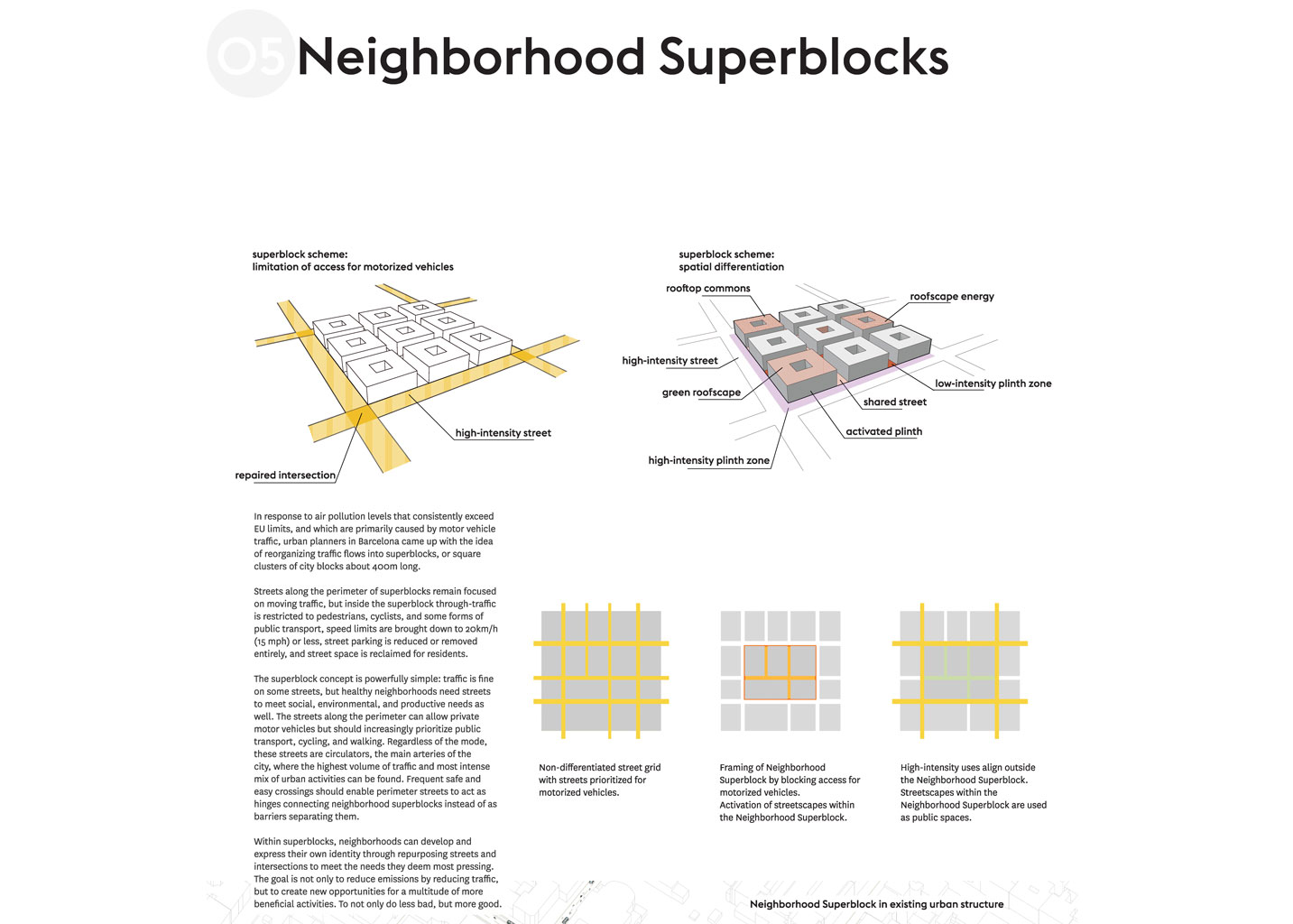 SmarterThanCar_2017_Futurama-redux_PCMT_05_Neighborhood-Superblocks_1