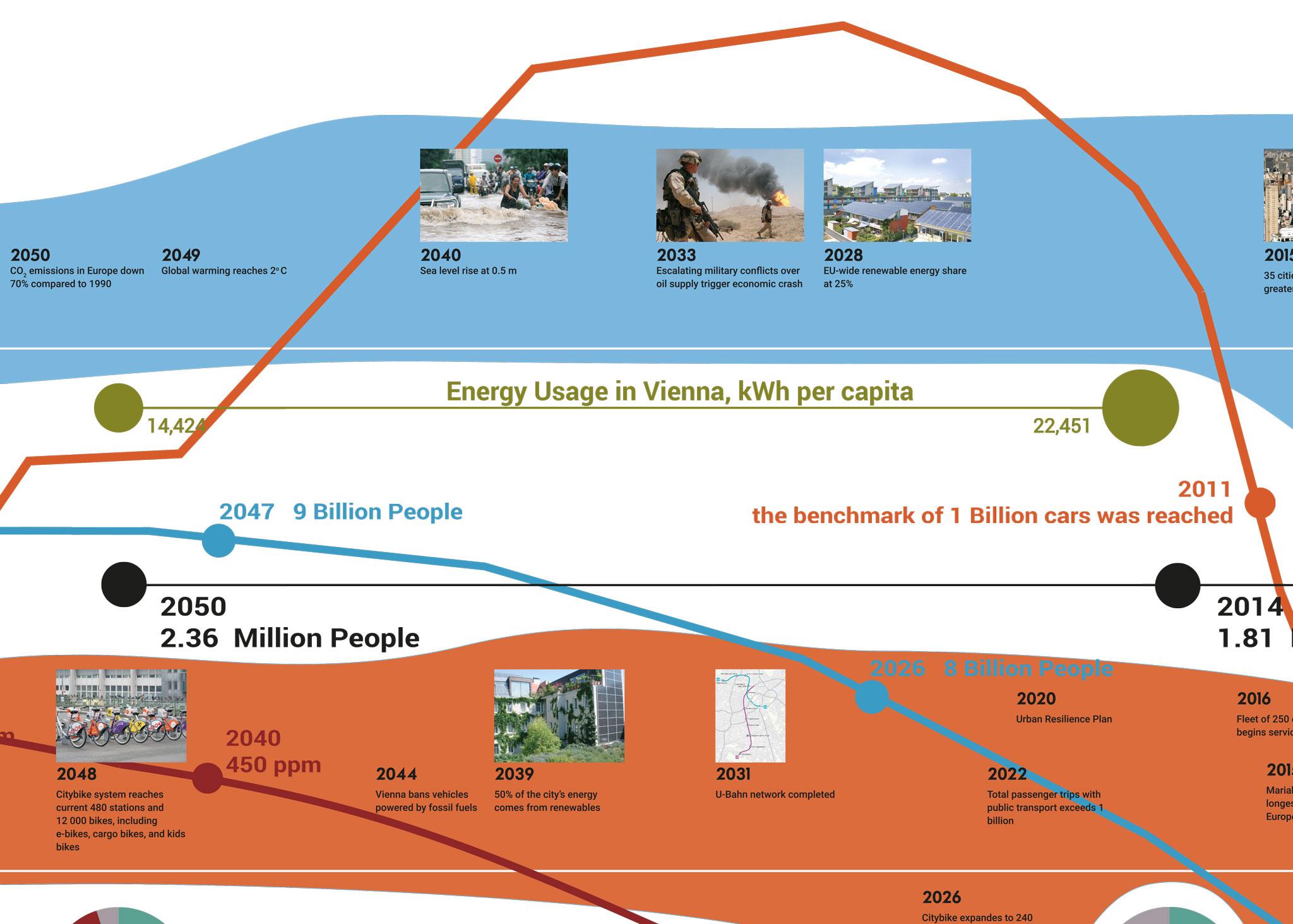 SmarterThanCar_r+d-postcarbon-vienna_VDW_2015_exhibit-details_12